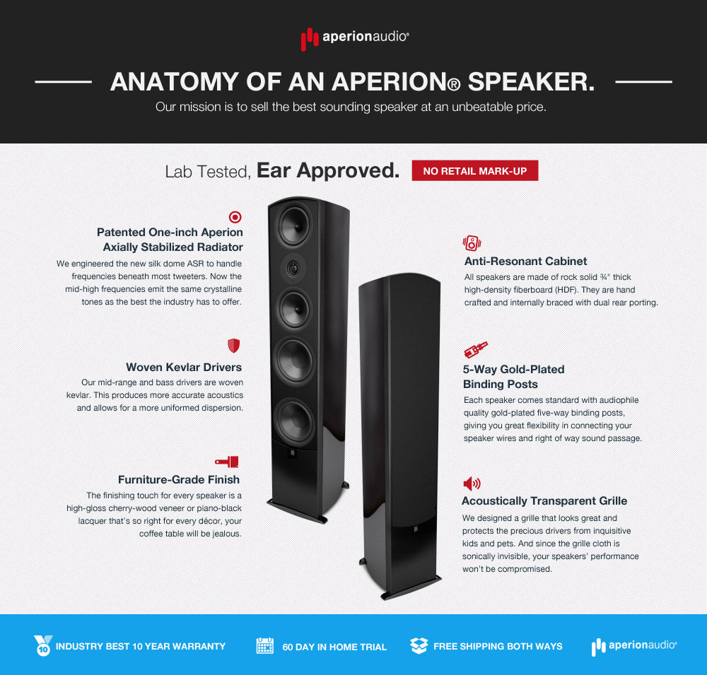 Anatomy of an Aperion Speaker