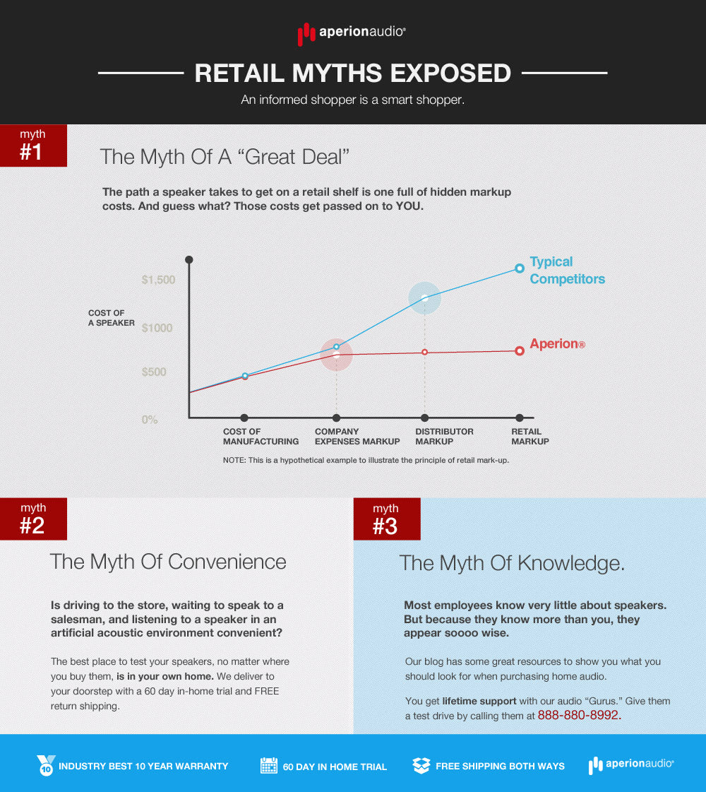 Beware of Retail Myths