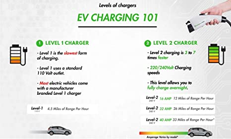levels of charging