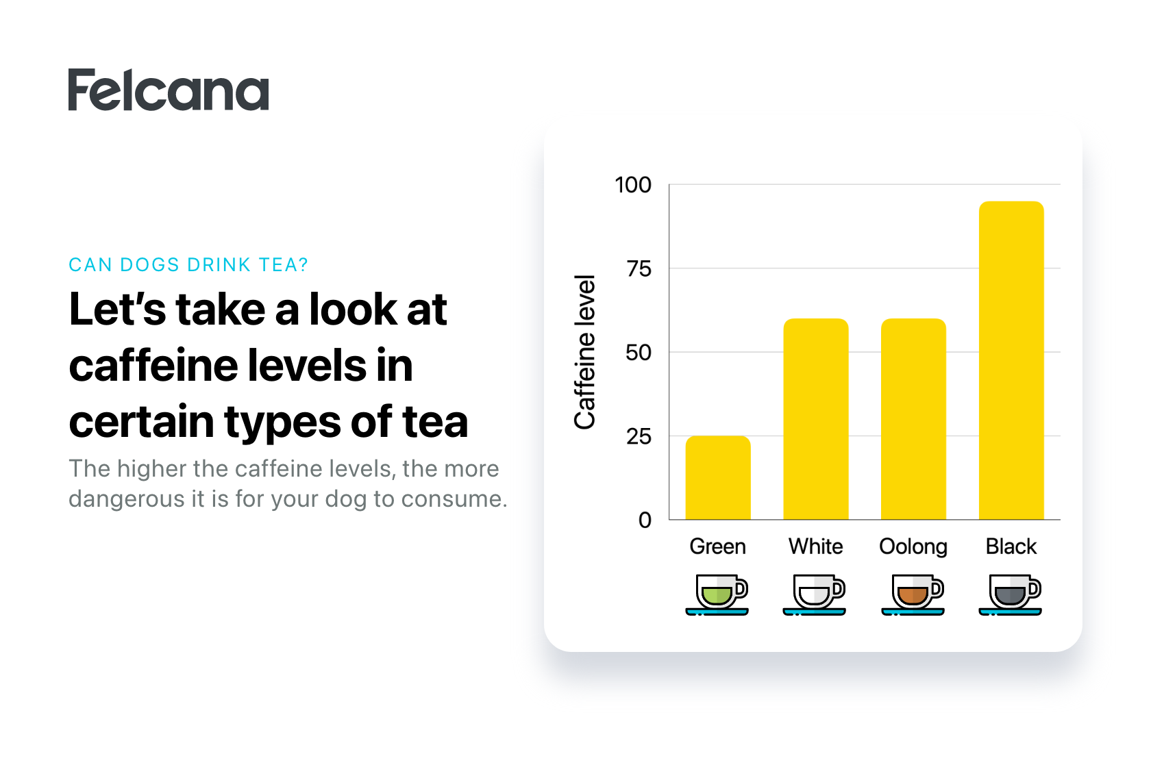 Bar chart showing different caffeine levels in green, white, oolong and black tea