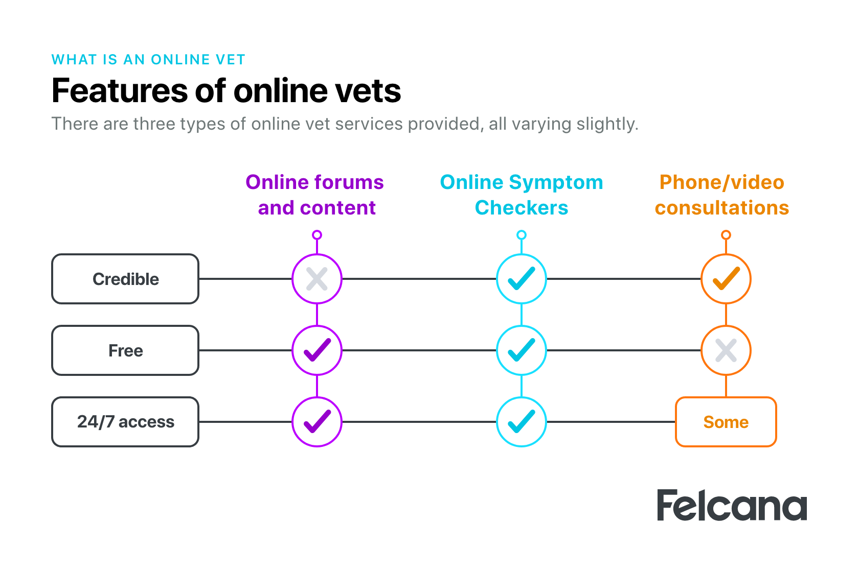 Features of 3 different types of online vets (online forums and content, online symptom checkers and phone/video consultations) and how they vary