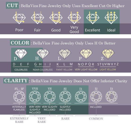 Gemstone Cut, Color, and Clarity