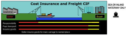 Cost insurance and freight CIF - shipping from EU to USA
