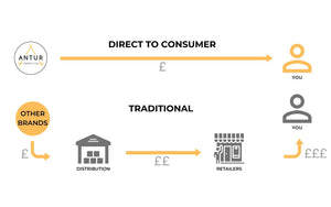 Antur Direct to consumer model