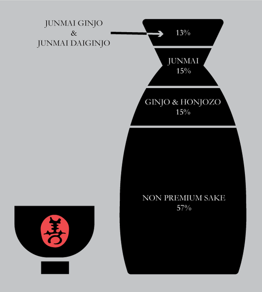 SAKE PRODUCTION PERCENTAGE