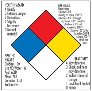 Hazard Description Decal