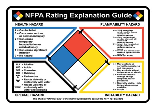 NFPA Chart Hazard Decal