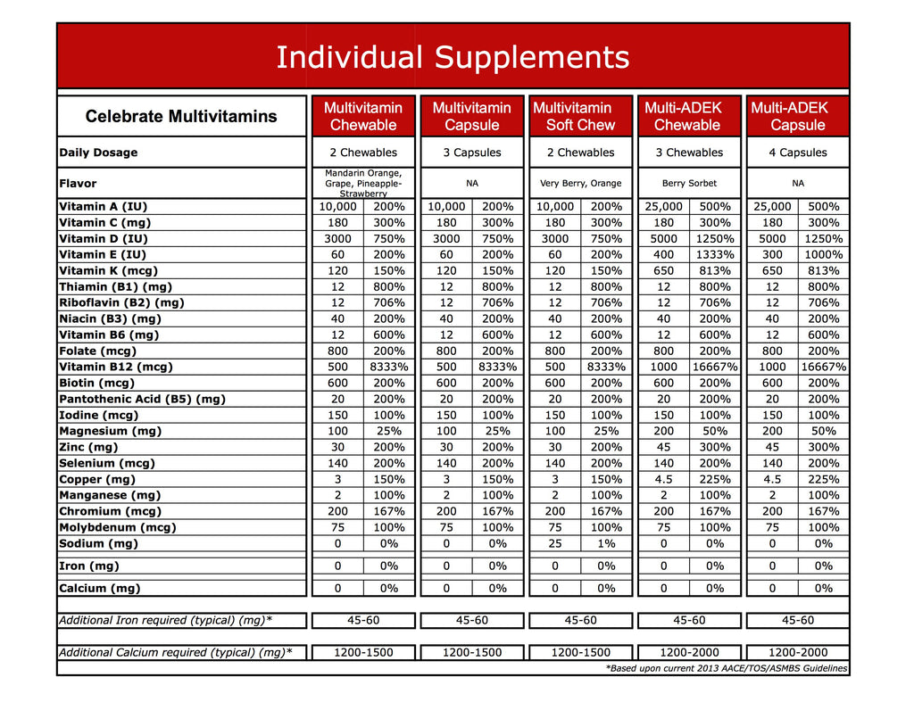 Image of supplement content comparison of Multivitamin options.
