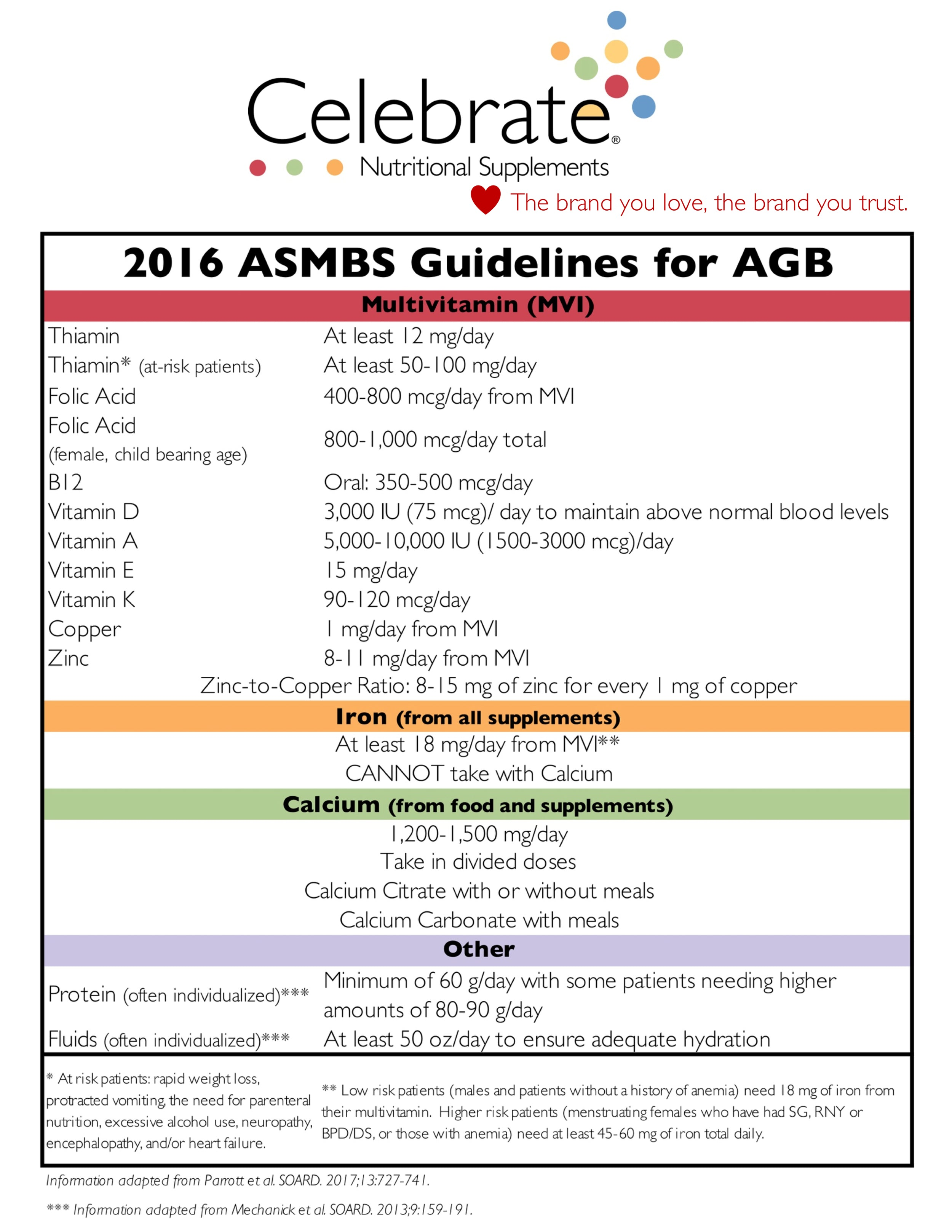 ASMBS Guidelines Adjustable Gastric Band