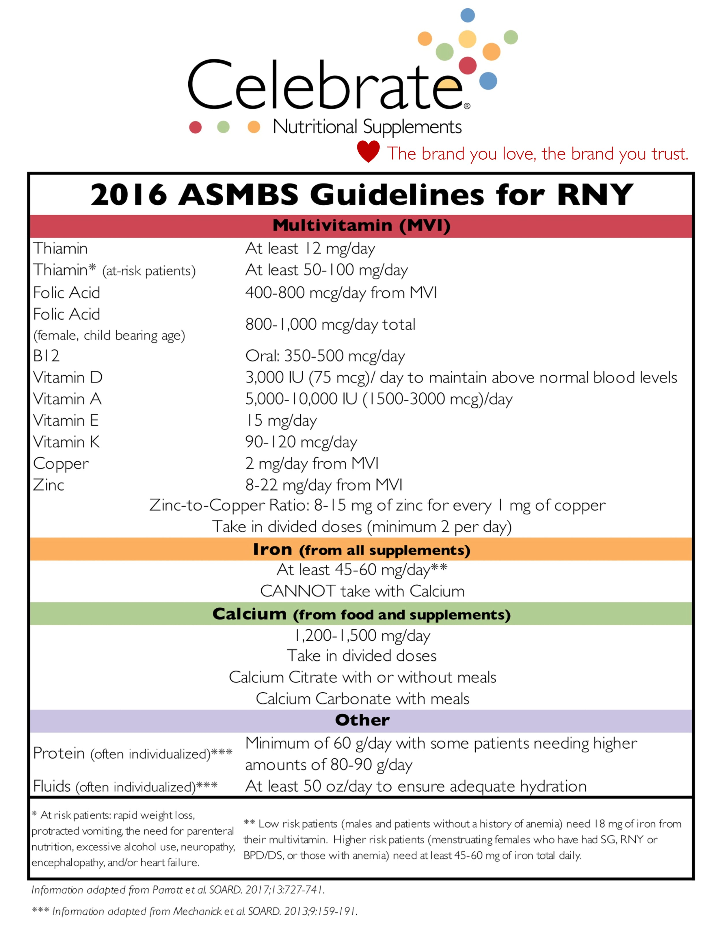 ASMBS Guidelines Gastric Bypass
