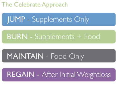 The Celebrate Approach Jump - Supplements only, Burn - Supplements and Food, Maintain - Food Only, and Regain - After initial Weightloss