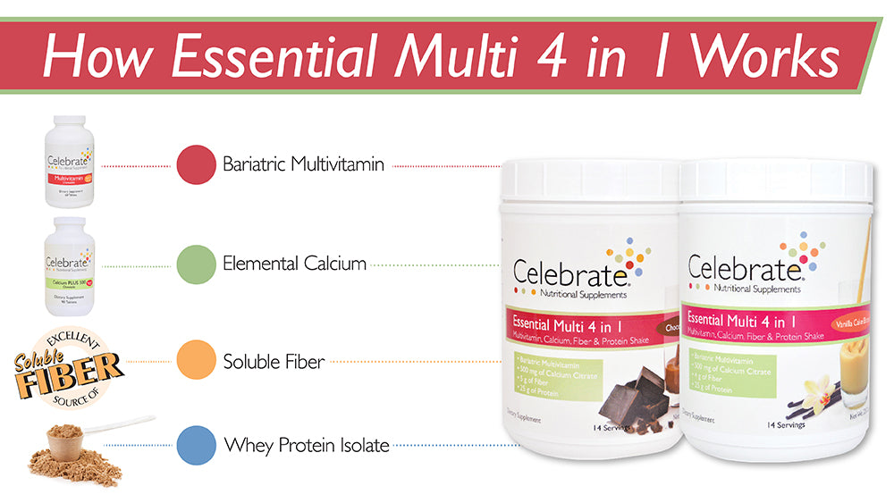 Image of Celebrate vitamins 4 in 1 tub multivitamin bottle calcium bottle blender bottle with protein powder and fiber logo image explaining the 4 in 1 shake mix contains multivitamin calcium protein and fiber