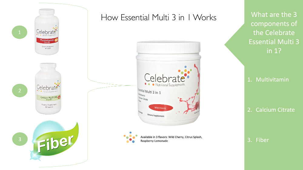 Image of Celebrate vitamins 3 in 1 tub multivitamin bottle calcium bottle and fiber logo image explaining the 3 in 1 drink mix contains multivitamin calcium and fiber