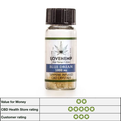 Love Hemp Terpene Infused CBD Crystals 90% CBD, 10% Terpene - 250mg