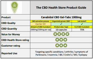 CBD capsules UK product review in detail by Canabidol 1000mg gel tabs CBD Health Store comparison data image