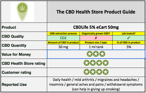 CBD eLiquid refill - CBDLife 10% eCart 100mg - 1ml tank