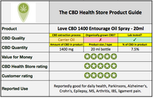 Love CBD 1400 Entourage Oil Spray - 20ml bottle
