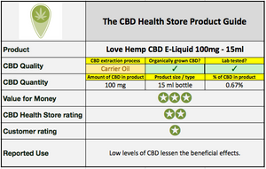 Love Hemp CBD E-Liquid 100mg - 15ml bottle
