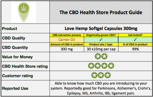 Love Hemp Softgel Capsules 300mg - 30 capsules