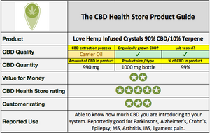 Love Hemp Terpene Infused CBD Crystals 90% CBD, 10% Terpene - 1000mg