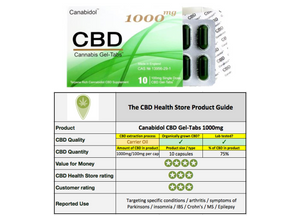 CBD capsules UK product review by Canabidol 1000mg gel tabs CBD Health Store comparison image
