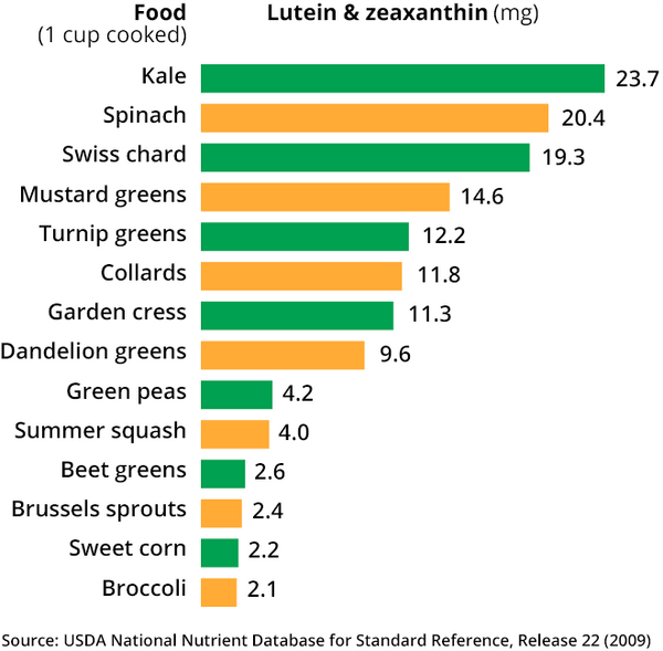 Lutein and zeaxanthin chart