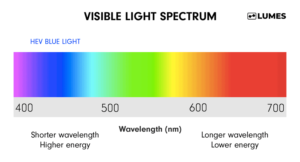 Light spectrum showing where HEV blue light occurs