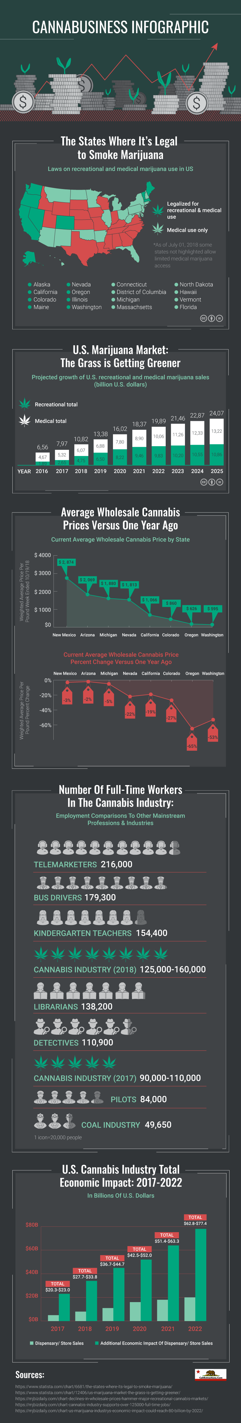 Cannabis Infographic Economics of Cannabis
