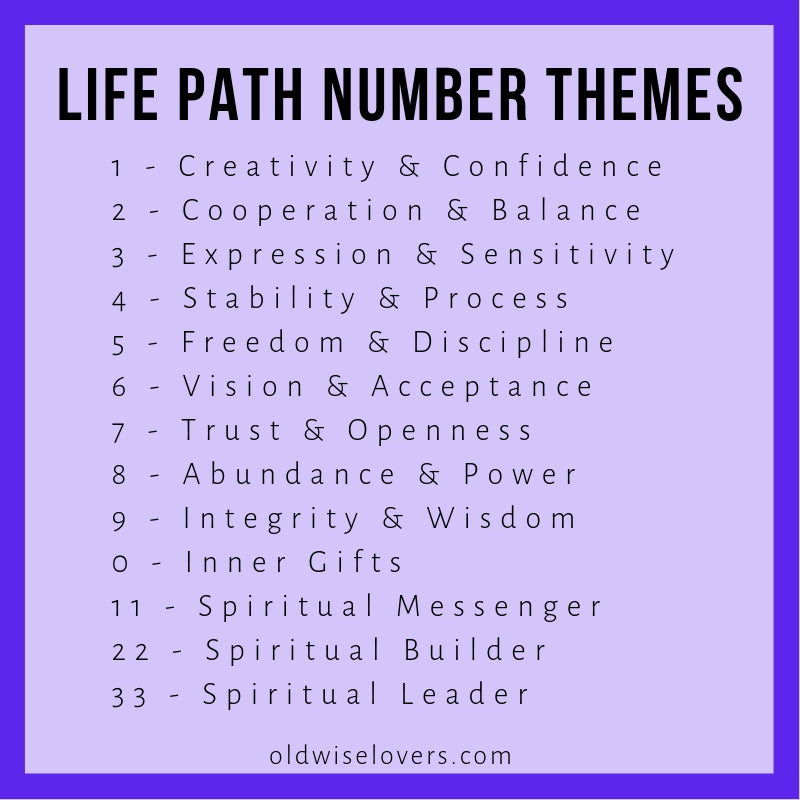 How To Calculate Your Life Path Number & Why It Will Change