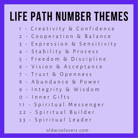 How To Calculate Your Life Path Number & Why It Will Change Your