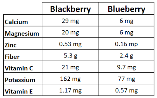 nutrition facts of oatmeal toppings