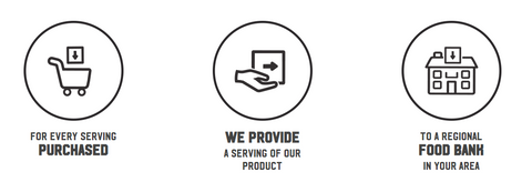 Pictogram of how The Soulfull Project Gives back to the community