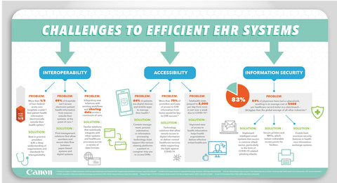 Challenges to efficient electronic health record (EHR) systems
