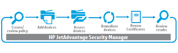 learn about printing security, secure printing and hp print manager