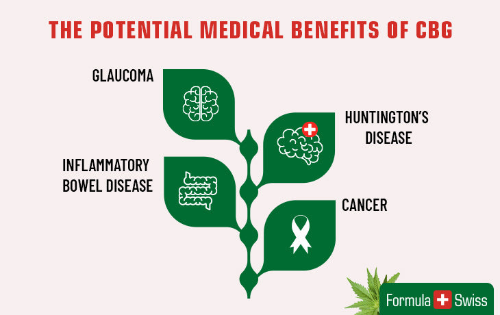 The potential medical benefits of CBG