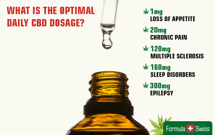 cbd optimal dosage