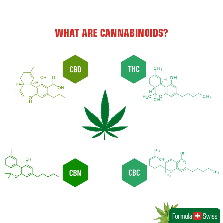Cannabinoids database