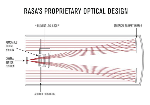 Celestron RASA Ray Diagram