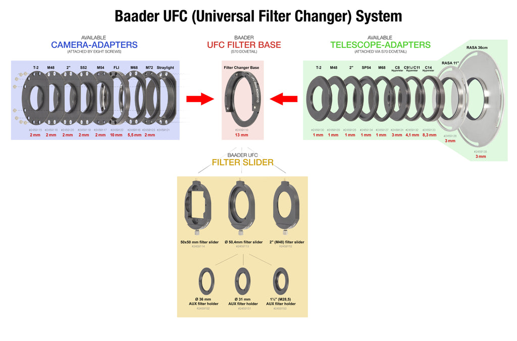 Baader UFC - simple diagram