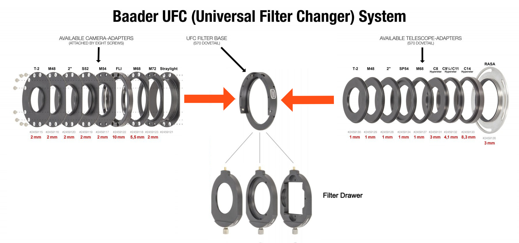 Simplified UFC Diagram