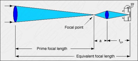 Eyepiece projection diagram