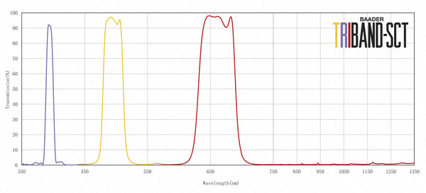 Baader Triband SCT Spectral Curve