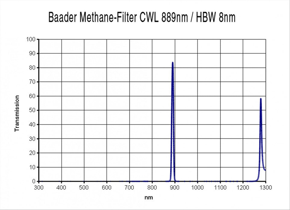"Baader  1¼"" Methane-Filter (CWL 889nm, 8nm)"