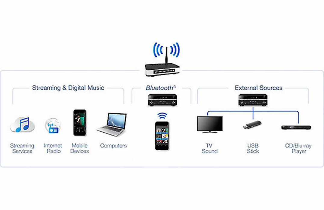 Yamaha RN303 Stereo Amplifier Network WiFi Bluetooth Receiver + NS555 Towers + NS-SW300 Subwoofer - 2.1 Stereo Music System # AM201025 - Best Home Theatre Systems - Audiomaxx India