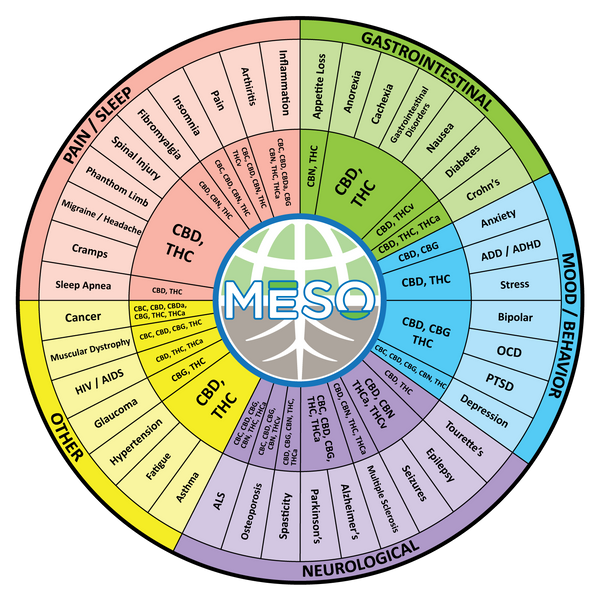 CBD Compound Wheel