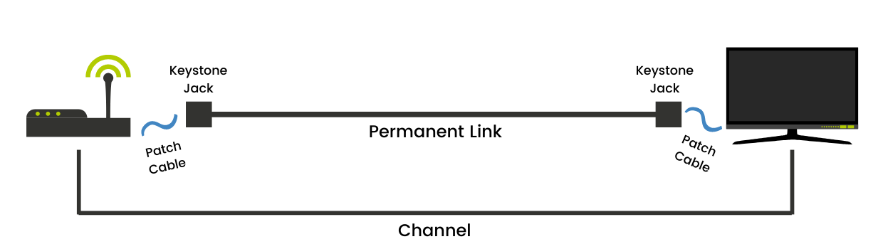 an example of a channel that contains a permanent link