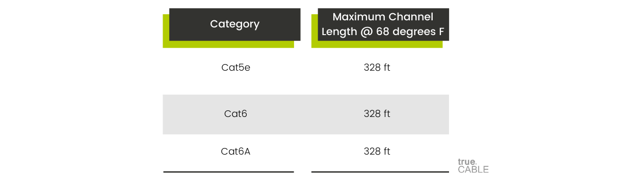 Maximum Ethernet Cable Length