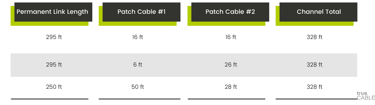 Maximum Channel Length Patch Cables