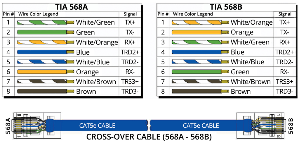 T568a vs T568b, Which to Use trueCABLE