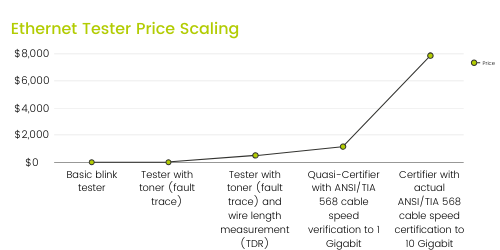Ethernet Tester Price Scaling